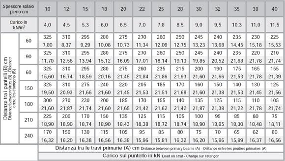 горизонтальная опалубка twentyflex - таблица для укладки балок перекрытий